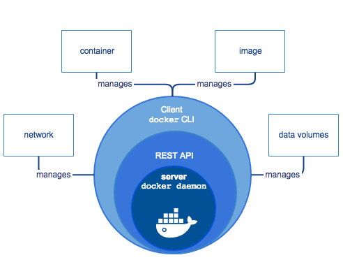 Docker Engine Components Flow